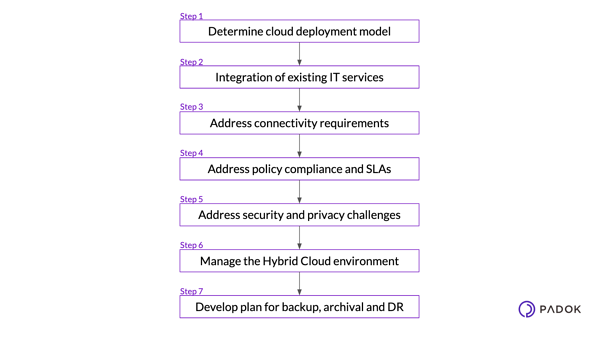 Steps-implement-hybrid-cloud