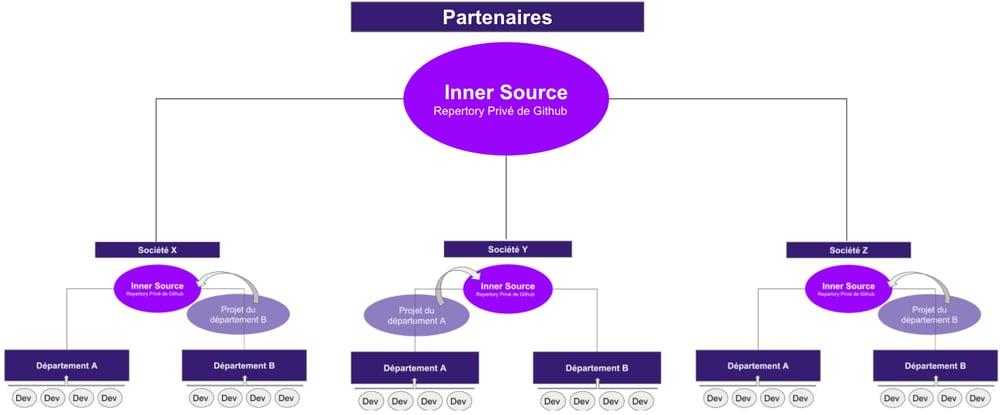 inner source inter entreprise