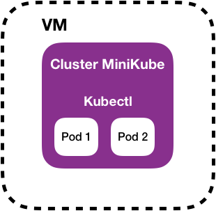 minikube