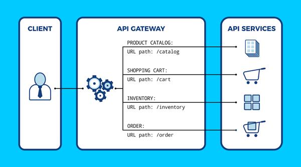 API Gateway gravitee architecture