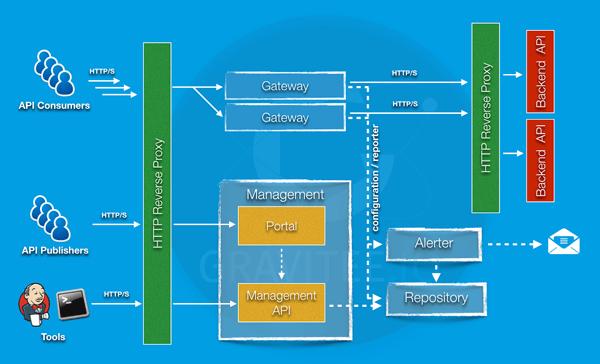 API Gateway haproxy architecture