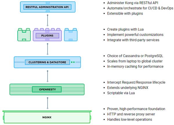 API Gateway kong architecture