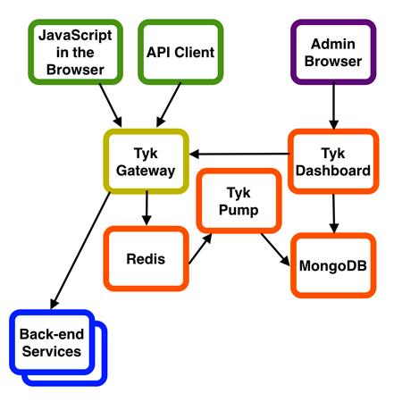 API Gateway tyk architecture