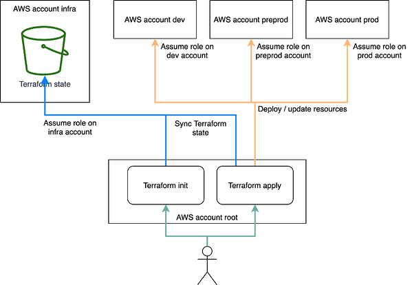 AWS-accounts