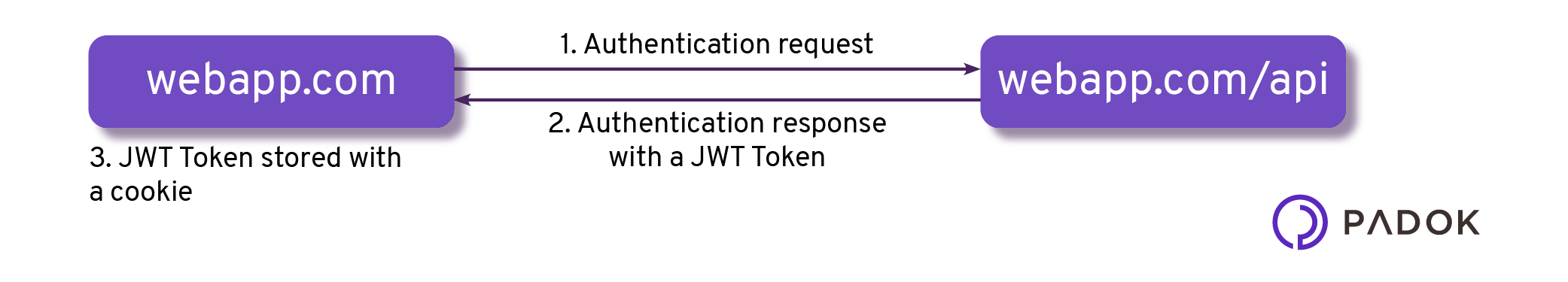 CORS-authentication