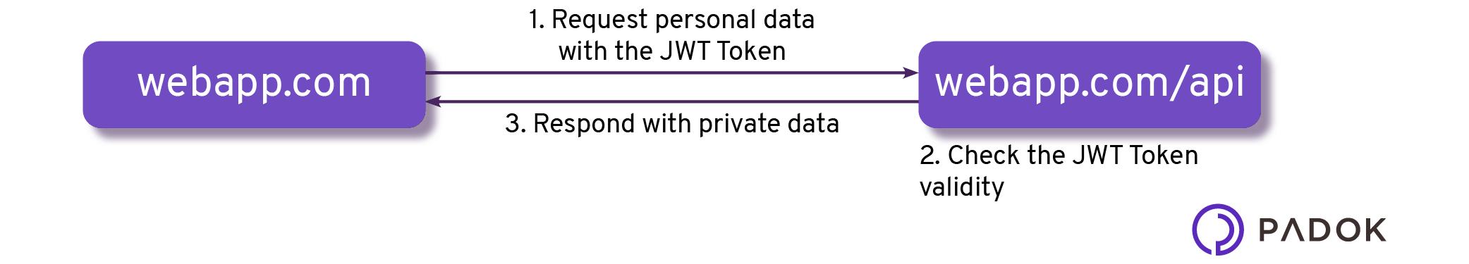 CORS-request-data