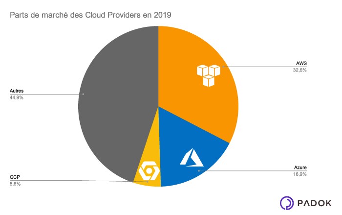Cloud-Providers-2019-AWS-GCP-Azure