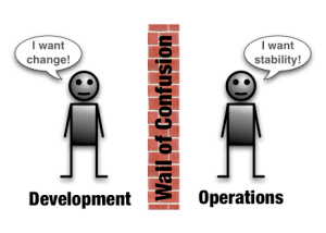 DevOps-Wall-Of-Confusion