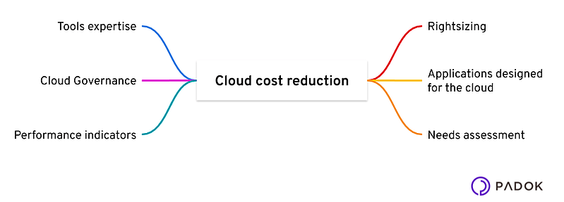 FinOps-reduction-cost