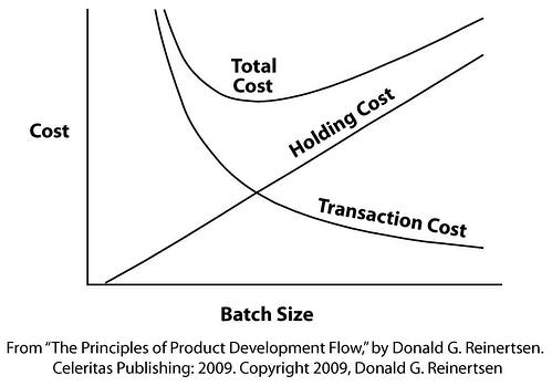 Principles-Product-Development-Flow