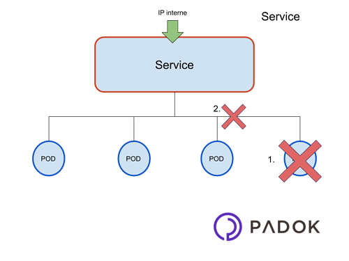 Services-kubernetes