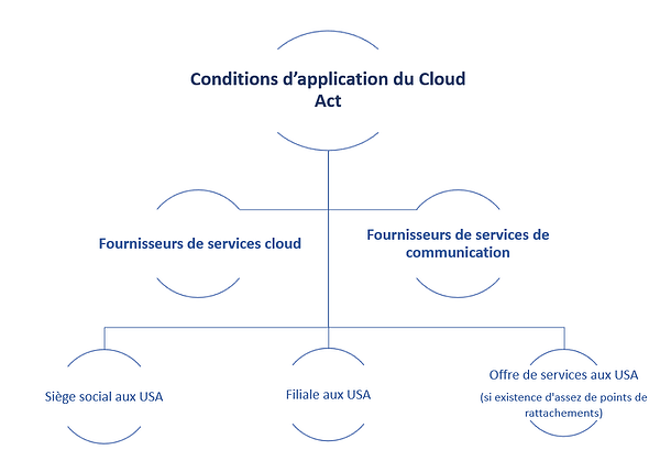 cloud-act