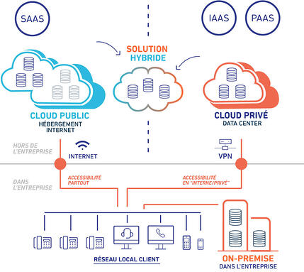 cloud-devops-modele-deploiement