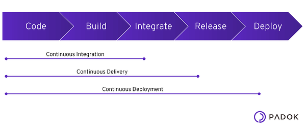 continuous-deployment-delivery1