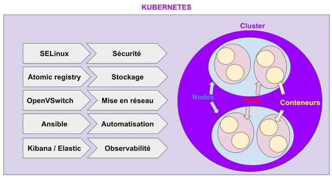 kubernetes et composants