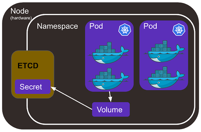 kubernetes secret architecture