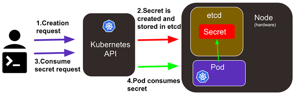 kubernetes secret management process
