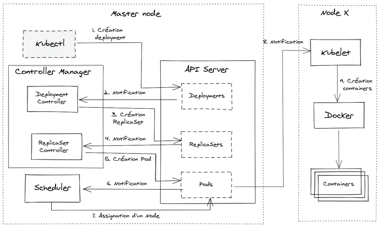 master node