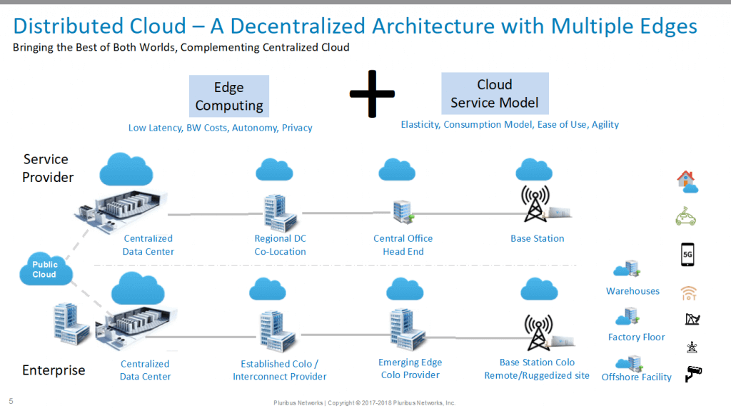 distributed cloud