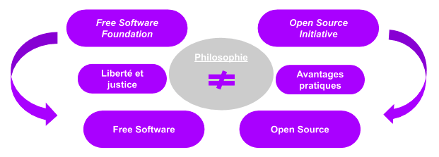 philosophie-open-source