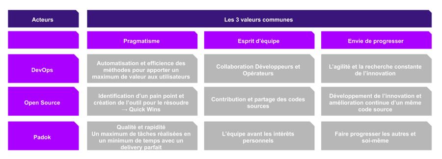 valeurs-open-source-devops