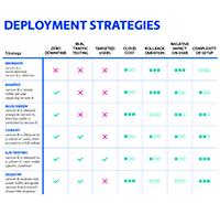 kubernetes-deployment-strategies