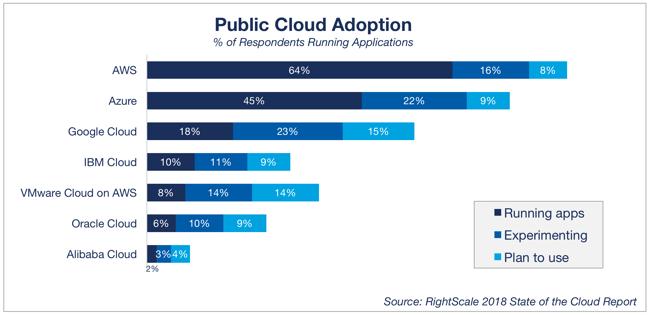 public-cloud-adoption