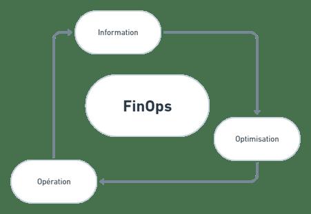 finops information optimisation opération